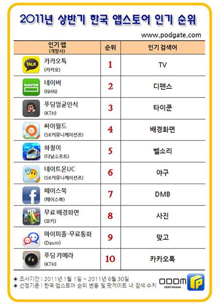 2011 상반기 앱스토어 인기순위